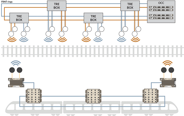 Redundant wired and wireless application drawing by Westermo.